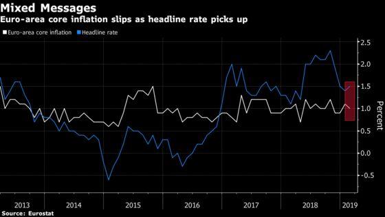 Underlying Inflation Weakens as ECB Prepares for Crucial Meeting