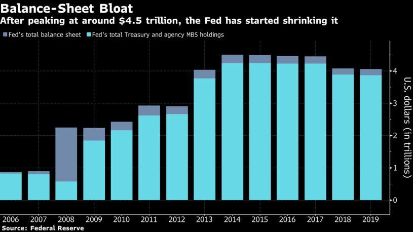 在达到4.5万亿美元的峰值后,美联储开始缩减它