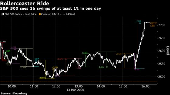 Another Day, Another $2 Trillion Has Stock Traders Shuddering