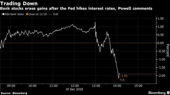 Bank Stocks Tumble After Fed Raises Rates, Sees Fewer 2019 Hikes