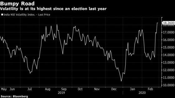 India Stocks Decline as Volatility Surges to Nine-Month High