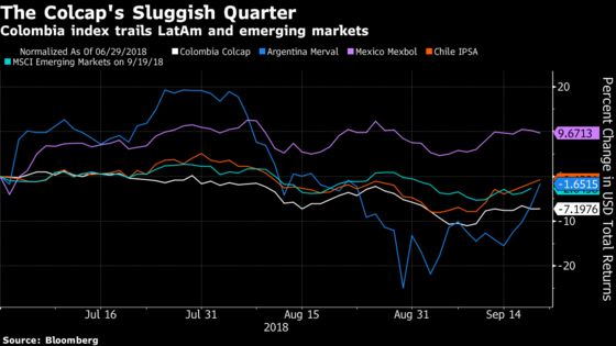 Colombian Traders Ask Whether Harbor Fund Is Done Selling Stocks