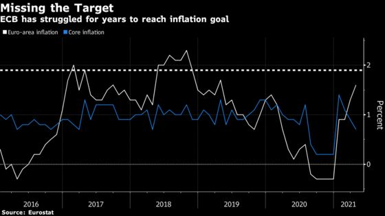 ECB Study on Inflation Targeting Finds Ranges Beat Hard Goals