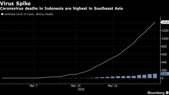 Indonesia Plans Village Squads to Prevent Spread of Coronavirus