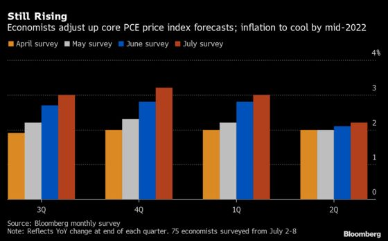 Economists Lift U.S. Growth Forecasts Even as Pace Set to Cool