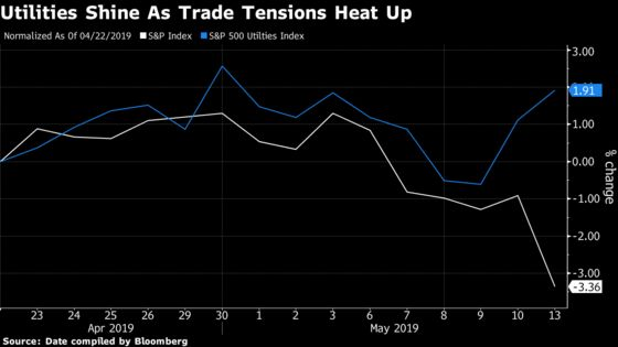 Only Sector Winning in U.S.-China Trade War Is the Utility One