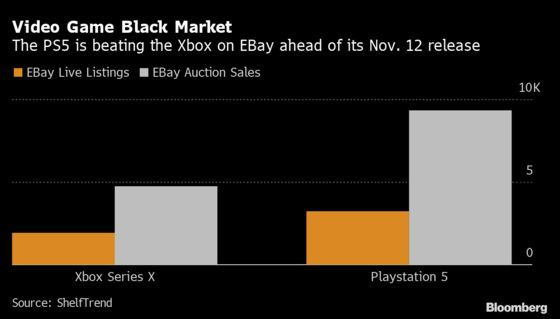 Sony's PlayStation 5 Is Beating Xbox in the Online Black Market