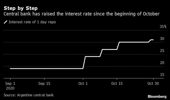 Argentina Turns to Orthodox Policy Signals to Ease Dollar Craze