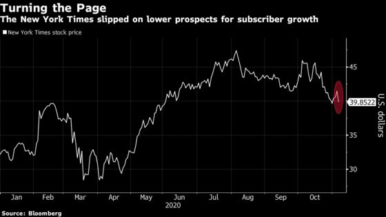 New York Times Slides After Warning of Subscriber Slowdown