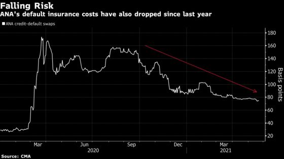 Japan's Outperforming Travel Bonds Show Bets Worst Is Behind