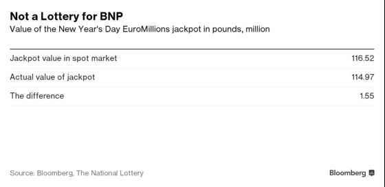 BNP Paribas Is Said to Have Reviewed EuroMillions Trade Boast