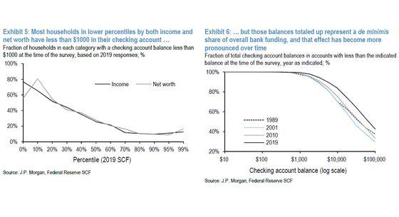 JPMorgan Says Digital Currencies Must Balance Inclusion, Banks