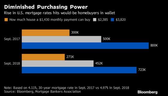 Hesitant U.S. Homebuyers Lose 10% in Purchasing Power