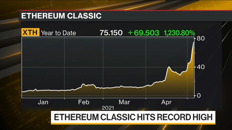 relates to Ethereum Classic Hits Record High