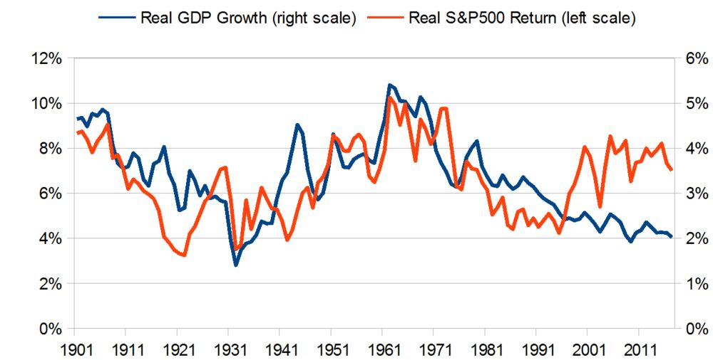 u s stocks will need more than gdp growth to keep rising bloomberg
