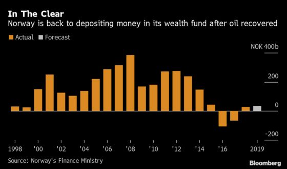 Norway Unexpectedly Withdraws Cash From Massive Wealth Fund