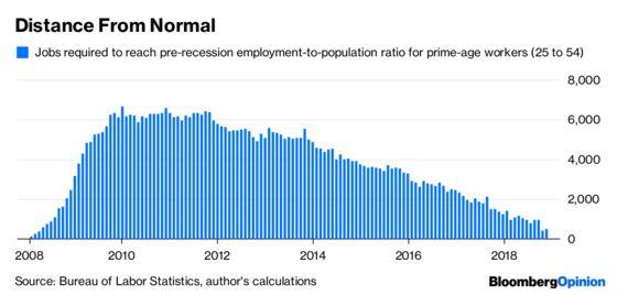 Will theU.S. Jobs Boom Last?