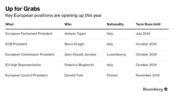 Italy Doesn't See Draghi as Commission Nominee: Officials