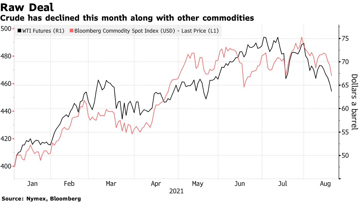 Crude has declined this month along with other commodities