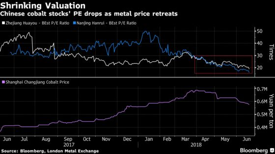 Cobalt Stocks in China Set for New Surge as EV Boom Rolls On