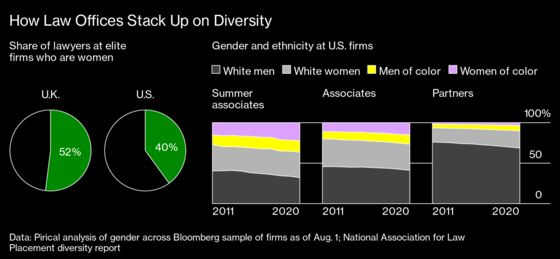 Diversity at Elite Law Firms Is So Bad Clients Are Docking Fees