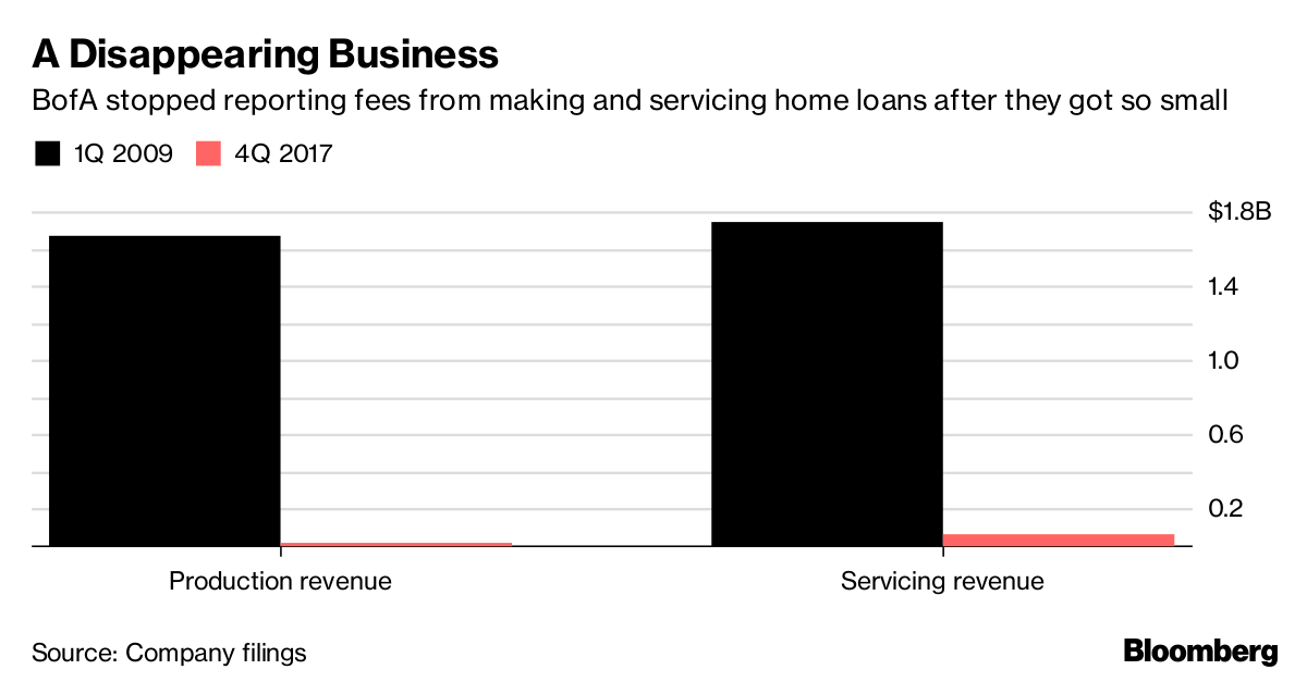BofAs Once Giant Mortgage Business Is Now Listed Under Other Income'