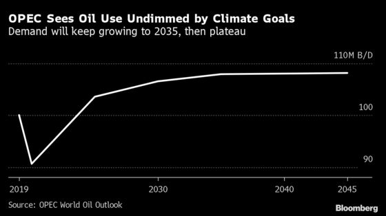 OPEC Sees Oil Demand Growth to 2035 Unchecked by Climate Fight