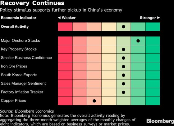 China's Recovery Still Relies on Stimulus as Outlook Upgraded
