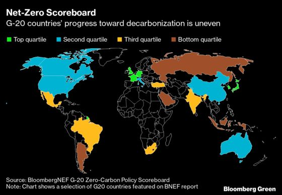 The Benchmarks Countries MustHit to Reach Net-Zero Emissions