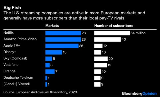 This Is Why There's No European Netflix or Amazon Prime