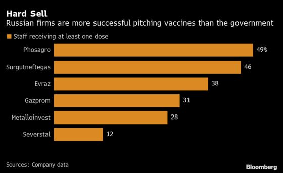 Russian Firms Lure Vaccine Skeptics With Snowmobile Raffles
