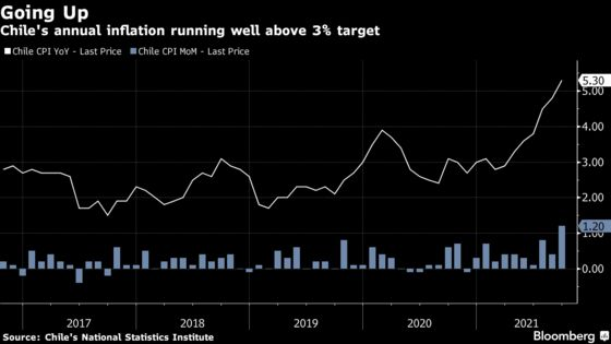 Chile's Back-to-Back Key Rate Shocks Hasten End to Stimulus
