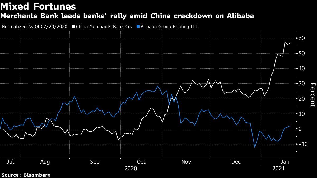 bloomberg.com - China Banks Stage Comeback as Big Tech Crackdown Spurs Rally