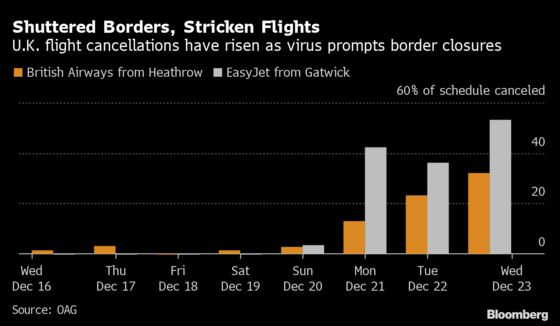 Return of U.K. Air Travel Is Slowed by Demand for Covid Test