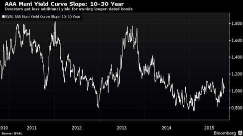 Investors get less additional yield for owning longer-dated bonds