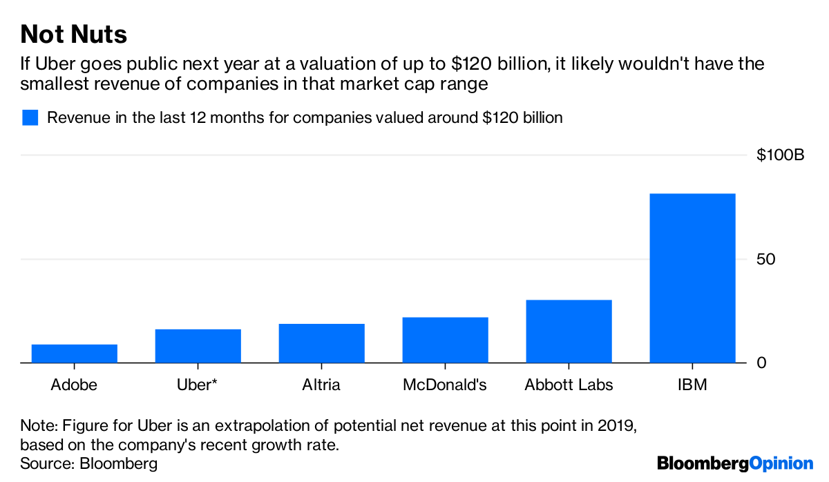 Uber IPO: $120 Billion Valuation Doesn't Make It a Real