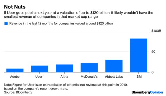 $120 Billion Doesn't Make Uber a Real Company