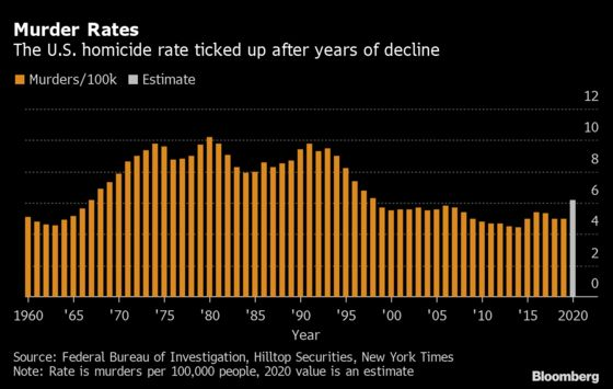 Violent Crime Poses Credit Risk to U.S. Cities, Hilltop Says
