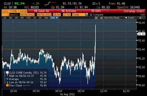 WTI crude oil prices spike after false tweets about the death of Syrian President Bashar al-Assad