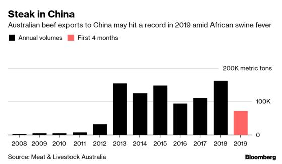 China Copes With Pork Shortage By Feasting on Luxury Australian Steaks
