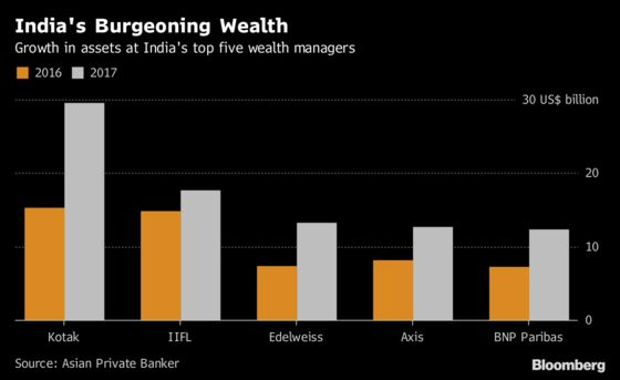 Kotak Retains Top Slot in Bumper Year for India Wealth Firms