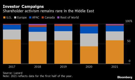 Activist Investing Makes New Inroads as Gulf Shakes Off Taboos