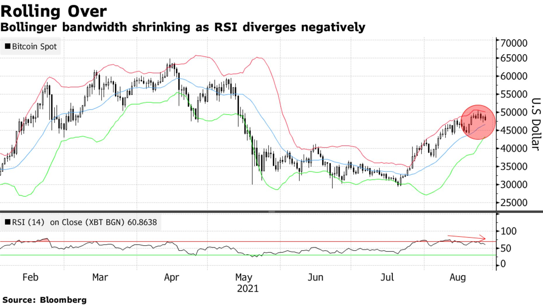 Bollinger bandwidth shrinking as RSI diverges negatively