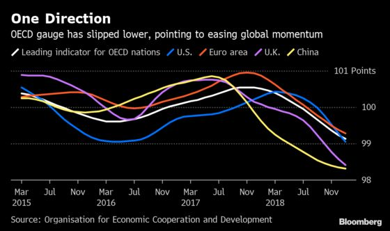 Global Economy Hits Its Weakest Spell Since Financial Crisis