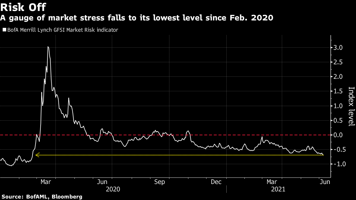 A gauge of market stress falls to its lowest level since Feb. 2020