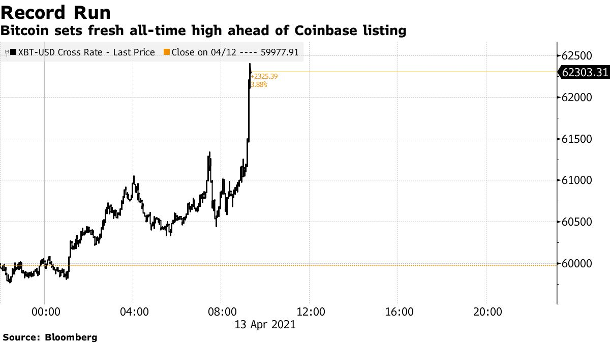 Bitcoin sets fresh all-time high ahead of Coinbase listing