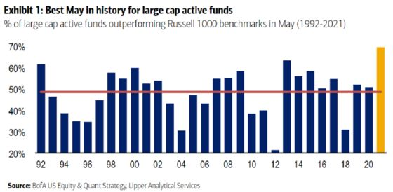 Active Funds Crushed Equity Benchmarks in May Like Never Before