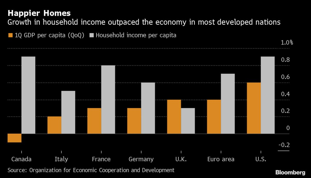 Household Income Outpaces GDP in Many Developed Nations