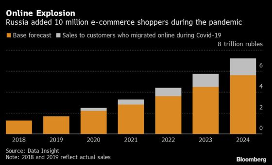 Race to BecomeRussia's Amazon Is Heating Up