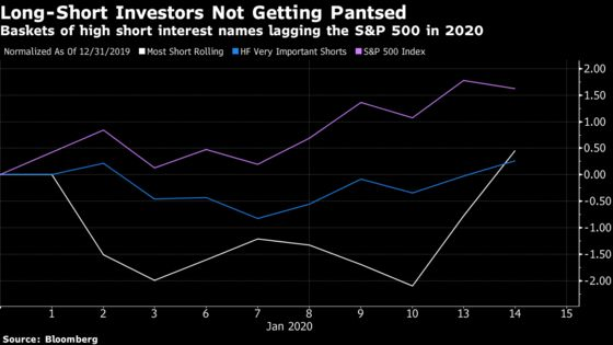 The 2020 Stock Rally Is a Love Story, Not a 'Dash for Trash'